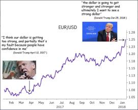 StrongerDollar